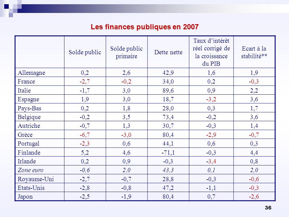 36 Les finances publiques en 2007 Solde public Solde public primaire Dette nette Taux dintérêt réel corrigé de la croissance du PIB Ecart à la stabili