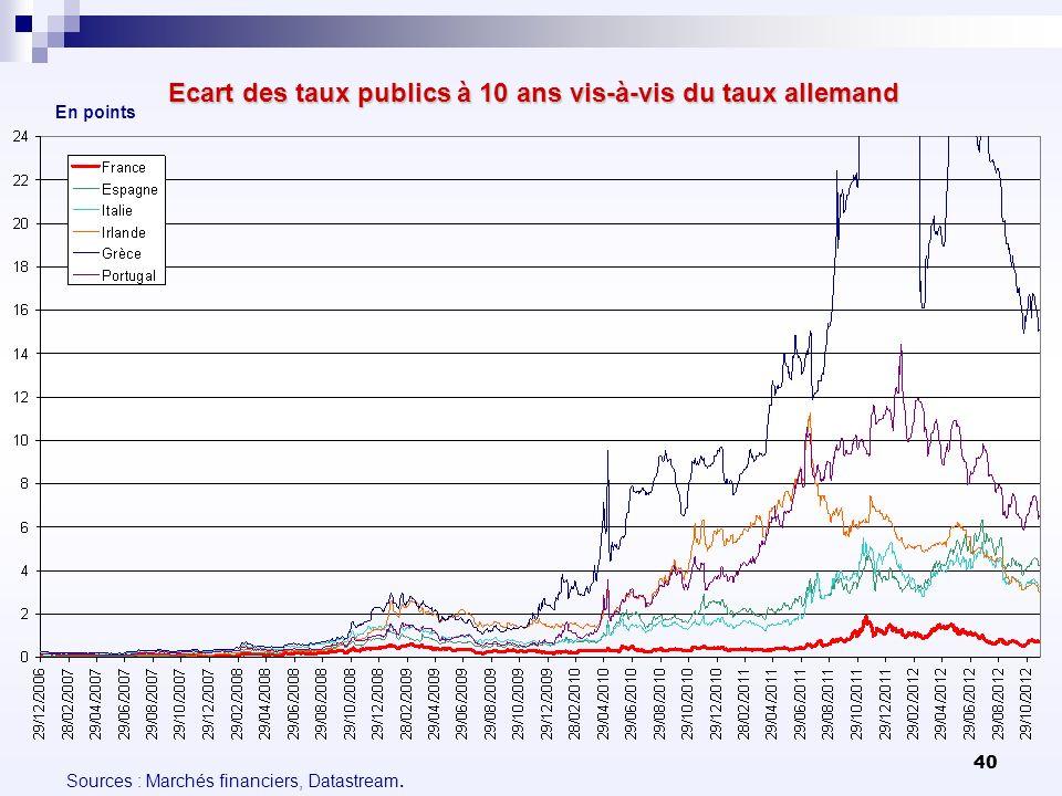 40 Ecart des taux publics à 10 ans vis-à-vis du taux allemand En points Sources : Marchés financiers, Datastream.