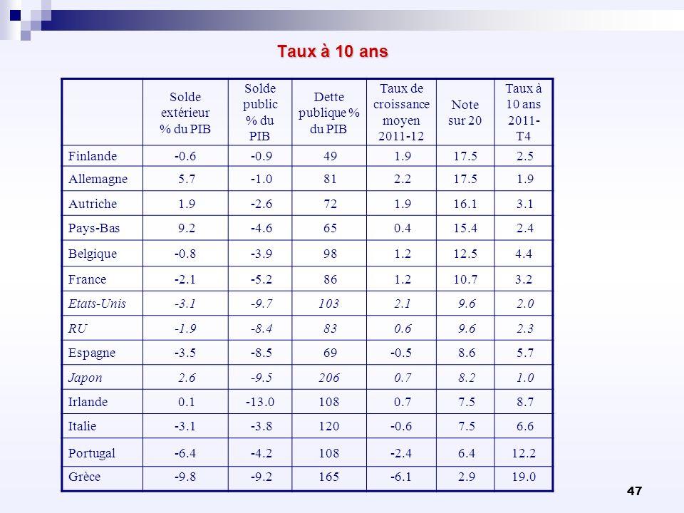 47 Taux à 10 ans Taux à 10 ans Solde extérieur % du PIB Solde public % du PIB Dette publique % du PIB Taux de croissance moyen 2011-12 Note sur 20 Tau