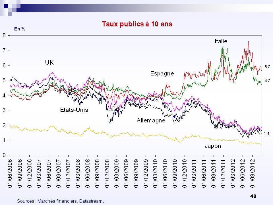 48 Taux publics à 10 ans En % Sources : Marchés financiers, Datastream.