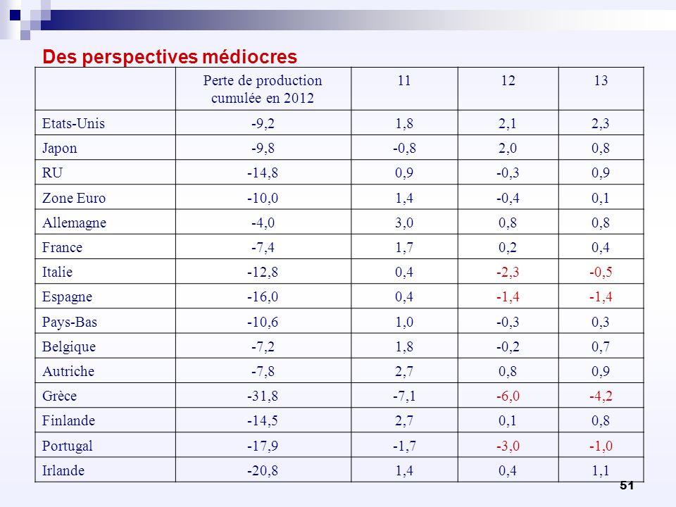 51 Des perspectives médiocres Perte de production cumulée en 2012 111213 Etats-Unis-9,21,82,12,3 Japon-9,8-0,82,00,8 RU-14,80,9-0,30,9 Zone Euro-10,01