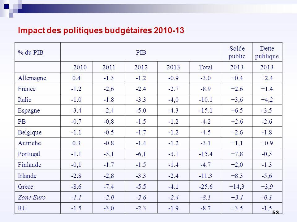 53 Impact des politiques budgétaires 2010-13 % du PIBPIB Solde public Dette publique 2010201120122013Total2013 Allemagne0.4-1.3-1.2-0.9-3,0+0.4+2.4 Fr