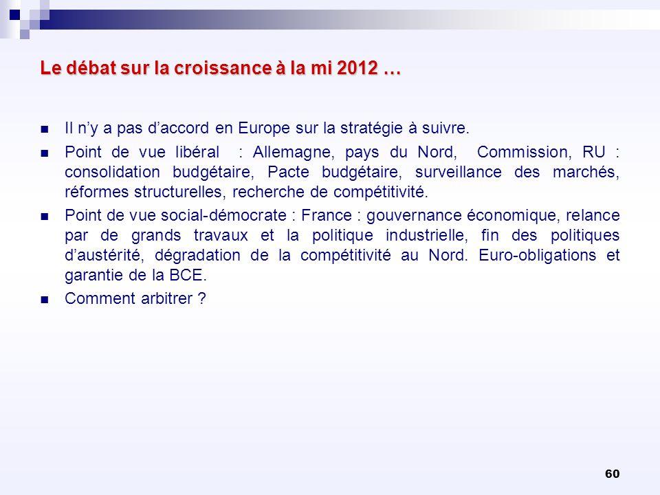 60 Le débat sur la croissance à la mi 2012 … Il ny a pas daccord en Europe sur la stratégie à suivre. Point de vue libéral : Allemagne, pays du Nord,