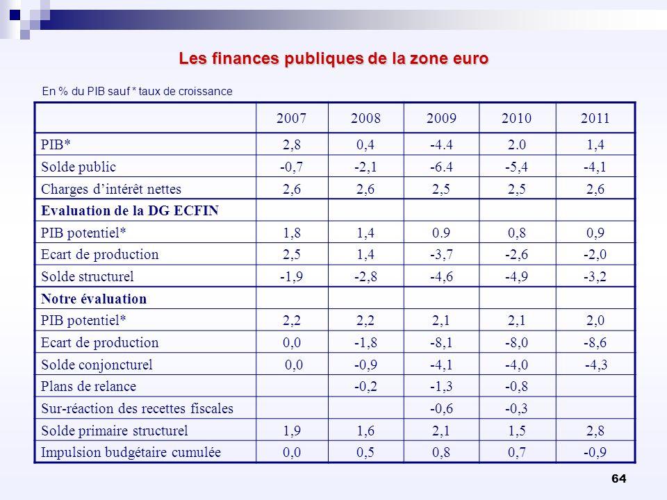 64 Les finances publiques de la zone euro 20072008200920102011 PIB*2,80,4-4.42.01,4 Solde public-0,7-2,1-6.4-5,4-4,1 Charges dintérêt nettes2,6 2,5 2,