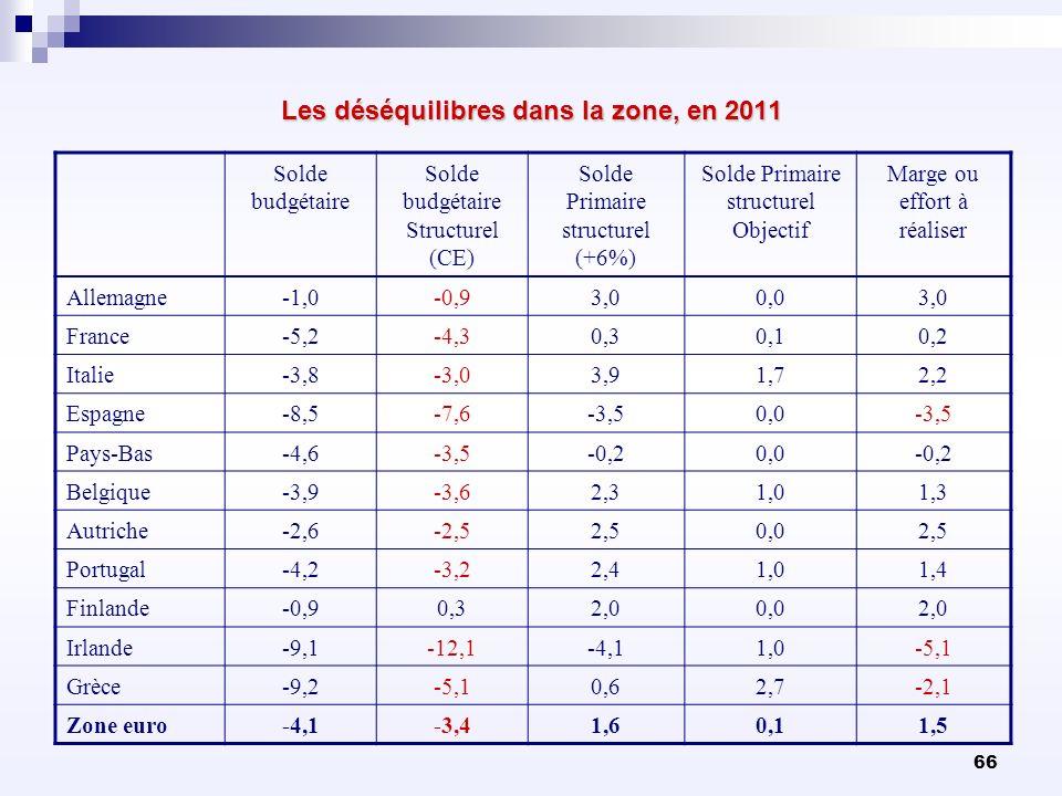 66 Les déséquilibres dans la zone, en 2011 Solde budgétaire Structurel (CE) Solde Primaire structurel (+6%) Solde Primaire structurel Objectif Marge o