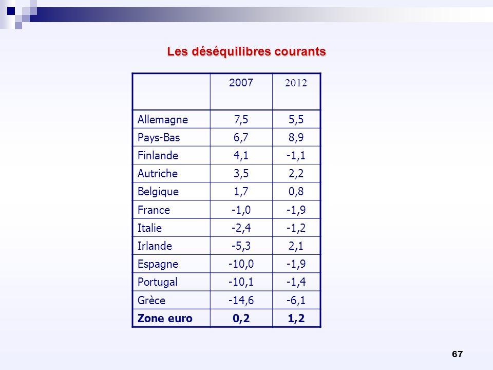 67 Les déséquilibres courants 2007 2012 Allemagne7,55,5 Pays-Bas6,78,9 Finlande4,1-1,1 Autriche3,52,2 Belgique1,70,8 France-1,0-1,9 Italie-2,4-1,2 Irl