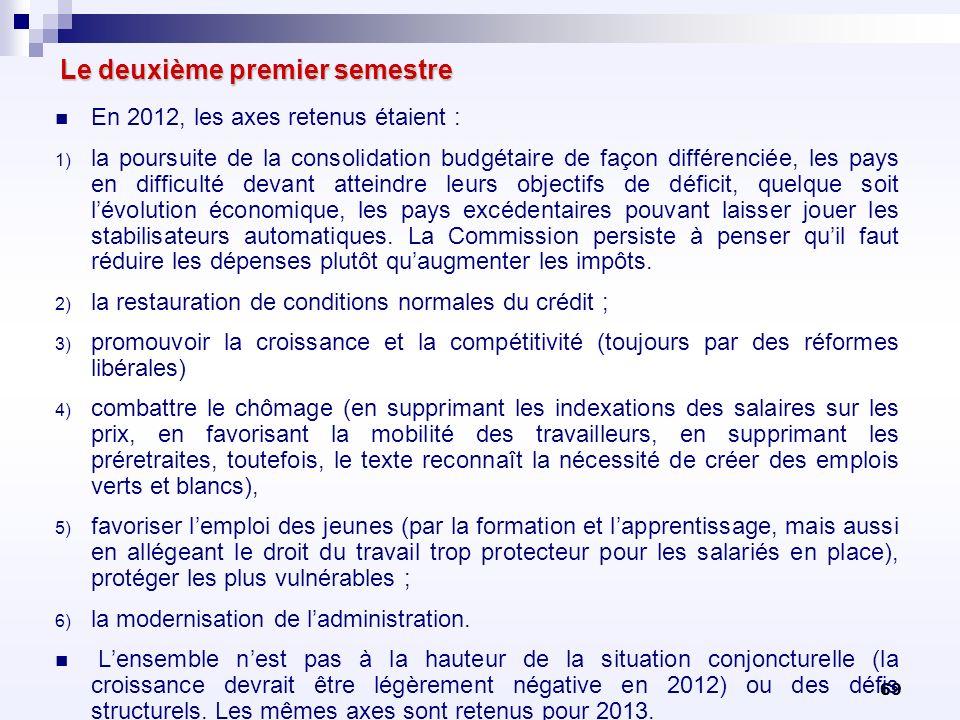 69 Le deuxième premier semestre En 2012, les axes retenus étaient : 1) la poursuite de la consolidation budgétaire de façon différenciée, les pays en