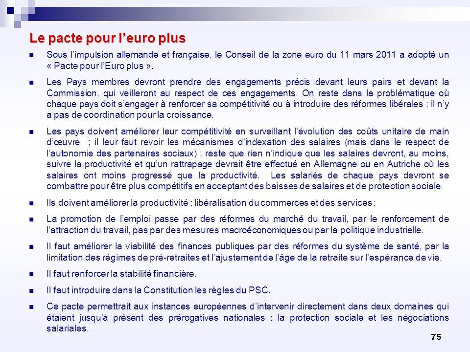 75 Le pacte pour leuro plus Sous limpulsion allemande et française, le Conseil de la zone euro du 11 mars 2011 a adopté un « Pacte pour lEuro plus ».