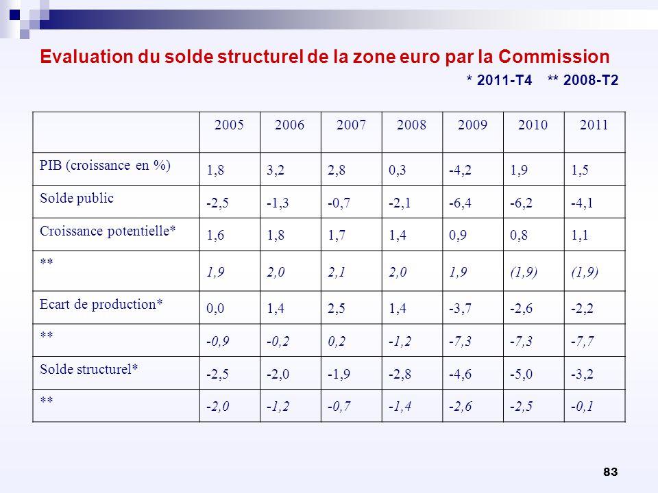 83 Evaluation du solde structurel de la zone euro par la Commission * 2011-T4 ** 2008-T2 2005200620072008200920102011 PIB (croissance en %) 1,83,22,80