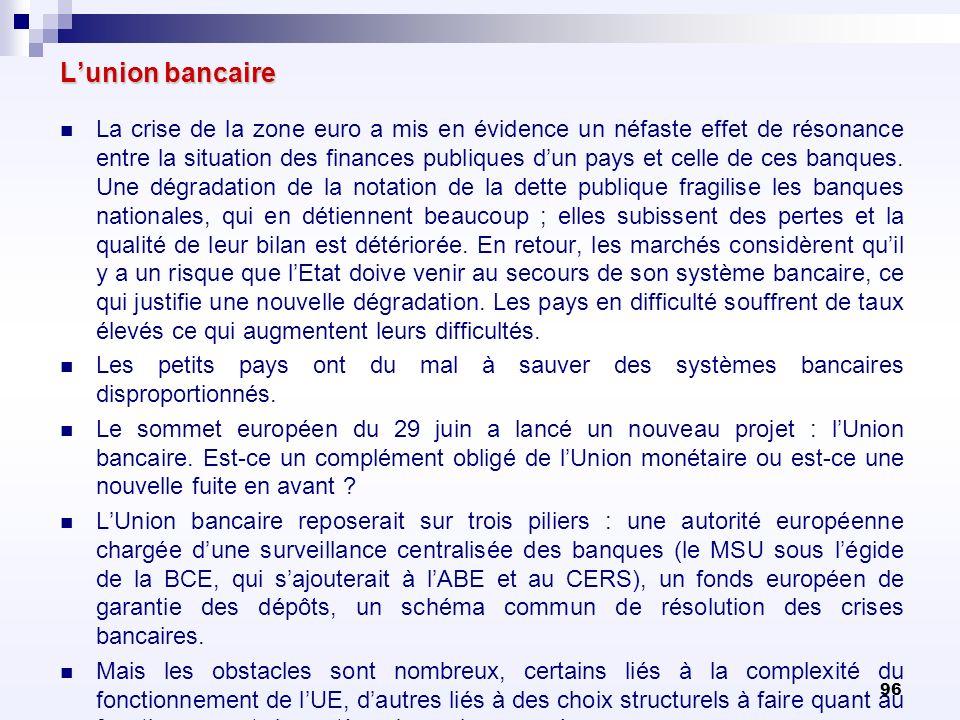 96 Lunion bancaire La crise de la zone euro a mis en évidence un néfaste effet de résonance entre la situation des finances publiques dun pays et cell