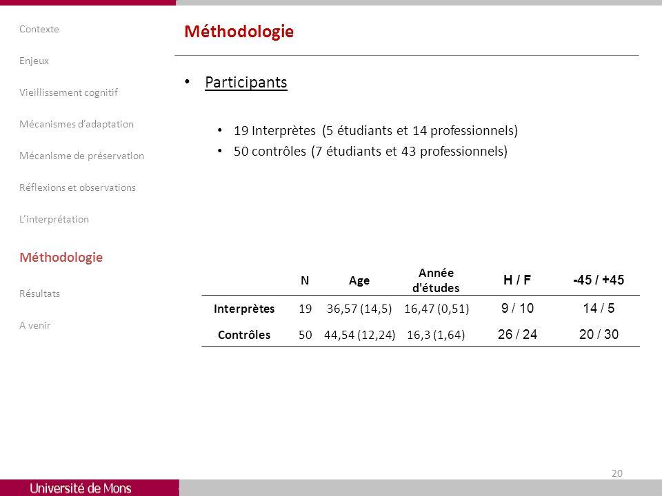 Méthodologie Participants 19 Interprètes (5 étudiants et 14 professionnels) 50 contrôles (7 étudiants et 43 professionnels) Contexte Enjeux Vieillisse