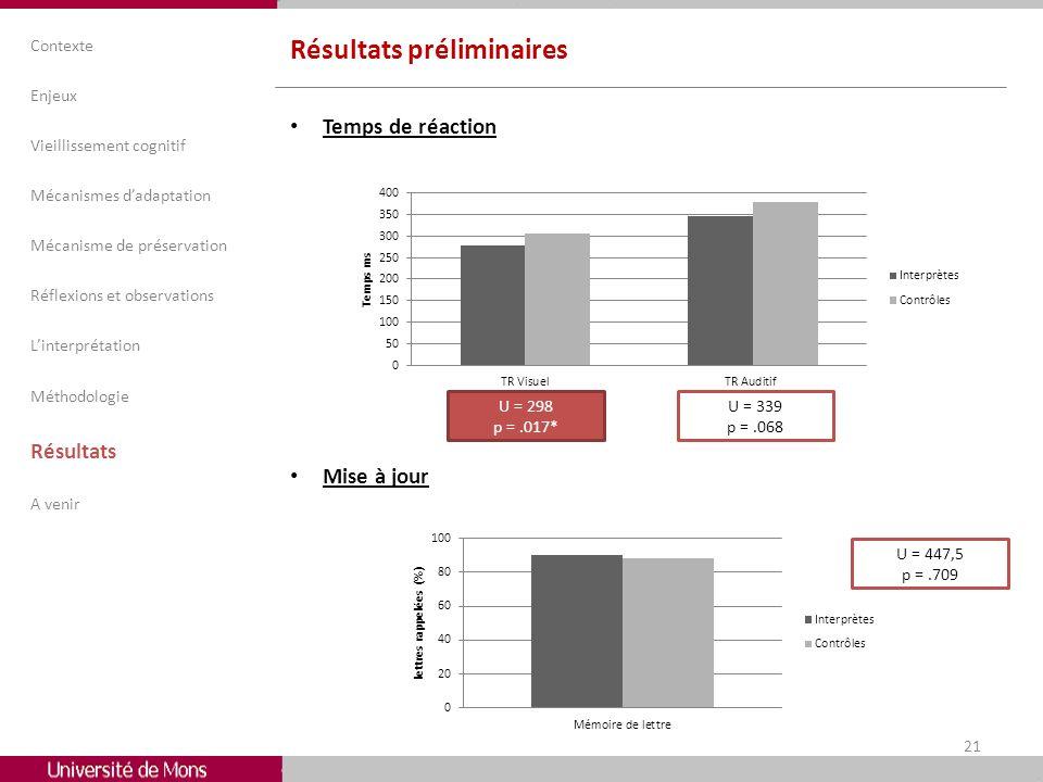 Résultats préliminaires Temps de réaction Mise à jour Contexte Enjeux Vieillissement cognitif Mécanismes dadaptation Mécanisme de préservation Réflexi