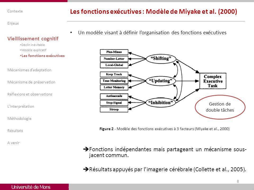 Les fonctions exécutives : Modèle de Miyake et al. (2000) Un modèle visant à définir lorganisation des fonctions exécutives Figure 2 - Modèle des fonc