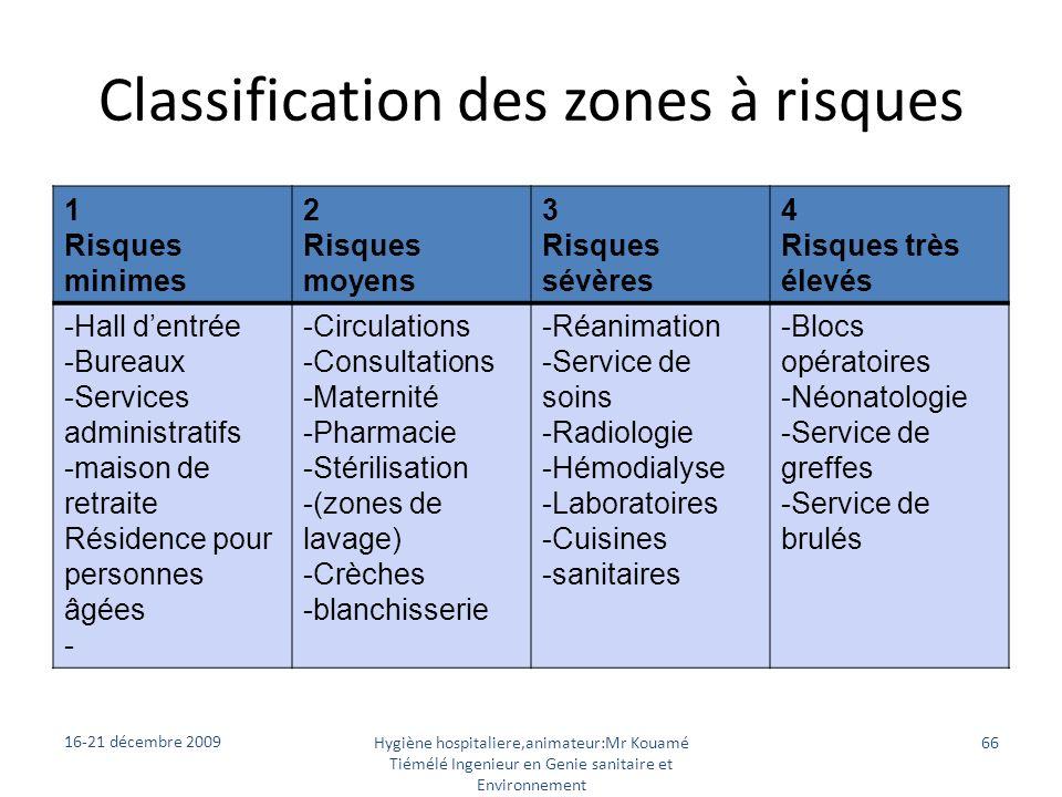 Classification des zones à risques 1 Risques minimes 2 Risques moyens 3 Risques sévères 4 Risques très élevés -Hall dentrée -Bureaux -Services adminis