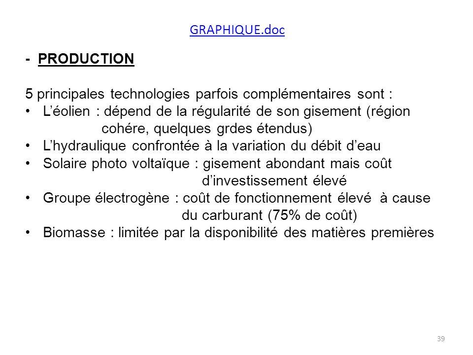 GRAPHIQUE.doc - PRODUCTION 5 principales technologies parfois complémentaires sont : Léolien : dépend de la régularité de son gisement (région cohére, quelques grdes étendus) Lhydraulique confrontée à la variation du débit deau Solaire photo voltaïque : gisement abondant mais coût dinvestissement élevé Groupe électrogène : coût de fonctionnement élevé à cause du carburant (75% de coût) Biomasse : limitée par la disponibilité des matières premières 39