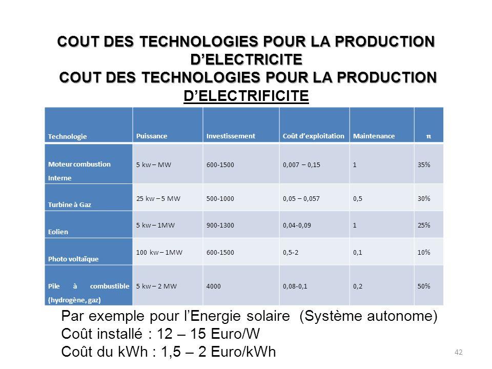 COUT DES TECHNOLOGIES POUR LA PRODUCTION DELECTRICITE COUT DES TECHNOLOGIES POUR LA PRODUCTION COUT DES TECHNOLOGIES POUR LA PRODUCTION DELECTRICITE COUT DES TECHNOLOGIES POUR LA PRODUCTION DELECTRIFICITE Technologie PuissanceInvestissementCoût dexploitationMaintenance Moteur combustion Interne 5 kw – MW600-15000,007 – 0,15135% Turbine à Gaz 25 kw – 5 MW500-10000,05 – 0,0570,530% Eolien 5 kw – 1MW900-13000,04-0,09125% Photo voltaïque 100 kw – 1MW600-15000,5-20,110% Pile à combustible (hydrogène, gaz) 5 kw – 2 MW40000,08-0,10,250% Par exemple pour lEnergie solaire (Système autonome) Coût installé : 12 – 15 Euro/W Coût du kWh : 1,5 – 2 Euro/kWh 42