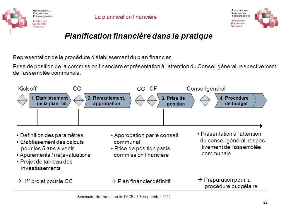 22 Séminaire de formation de l'ACF / 7-8 septembre 2011 Représentation de la procédure d'établissement du plan financier, Prise de position de la comm
