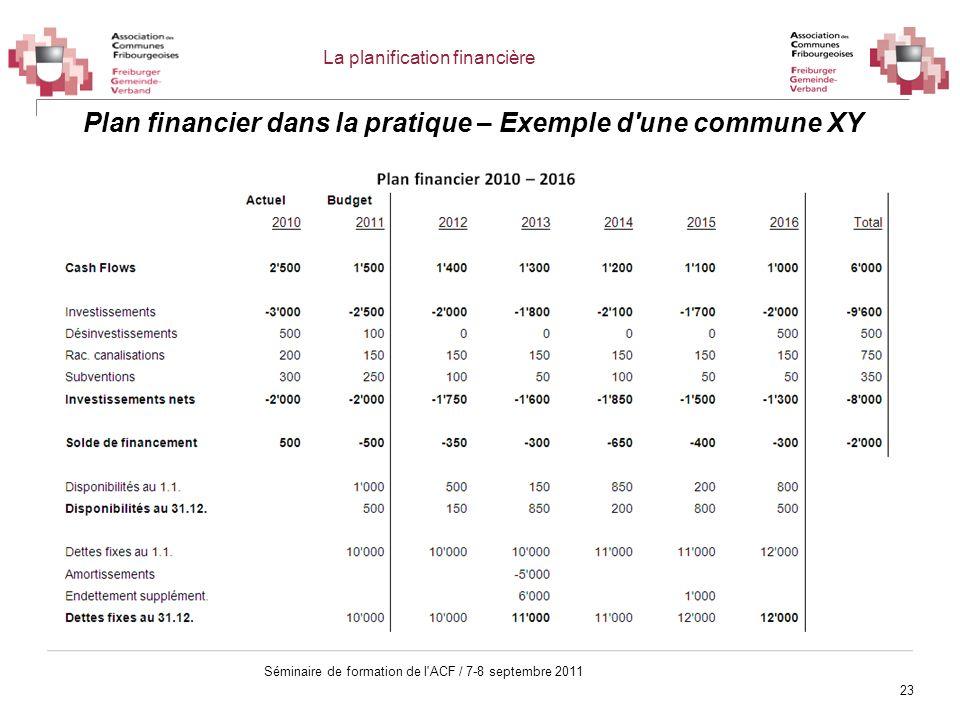 23 Séminaire de formation de l'ACF / 7-8 septembre 2011 Plan financier dans la pratique – Exemple d'une commune XY La planification financière