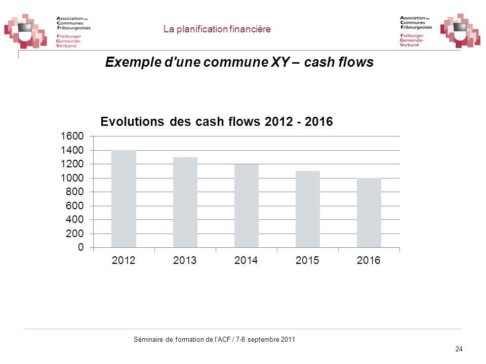 24 Séminaire de formation de l'ACF / 7-8 septembre 2011 Exemple d'une commune XY – cash flows La planification financière