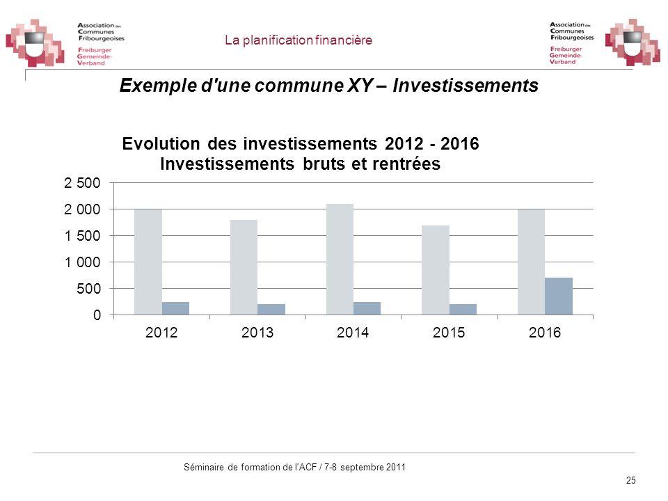 25 Séminaire de formation de l'ACF / 7-8 septembre 2011 Exemple d'une commune XY – Investissements La planification financière