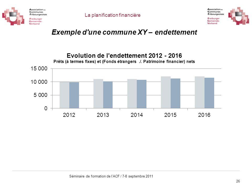 26 Séminaire de formation de l'ACF / 7-8 septembre 2011 Exemple d'une commune XY – endettement La planification financière