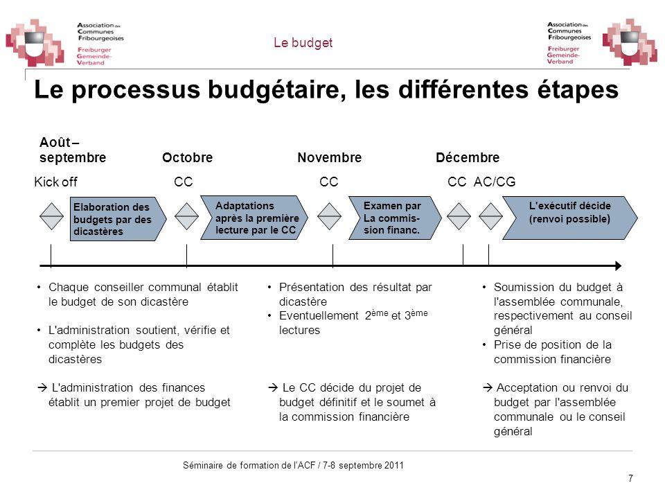 8 Séminaire de formation de l ACF / 7-8 septembre 2011 La procédure de vote du budget Le conseil communal élabore et approuve le projet de budget.