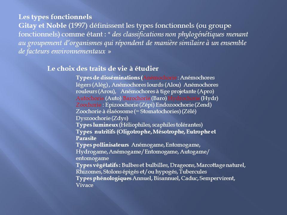 Les types fonctionnels Gitay et Noble (1997) définissent les types fonctionnels (ou groupe fonctionnels) comme étant : « des classifications non phylo