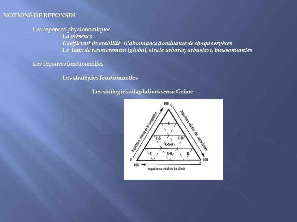 NOTIONS DE REPONSES Les réponses physionomiques La présence Coefficient de stabilité (labondance dominance de chaque espèces Le taux de recouvrement (
