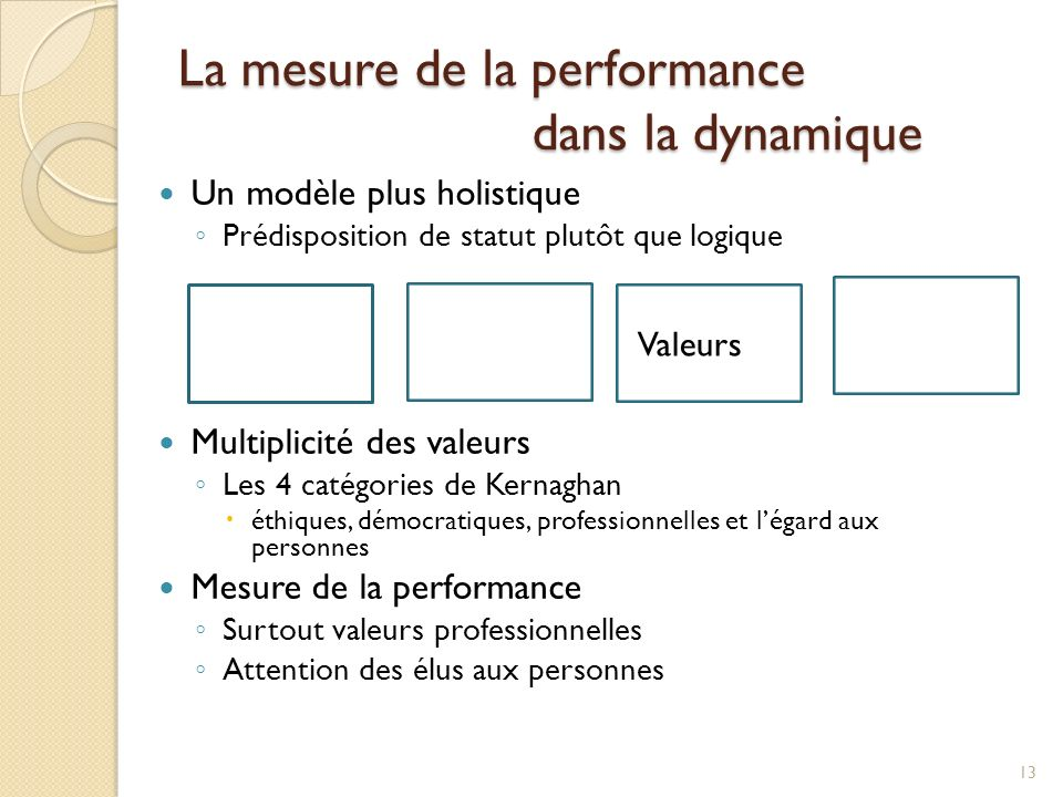 La mesure de la performance dans la dynamique Un modèle plus holistique Prédisposition de statut plutôt que logique Multiplicité des valeurs Les 4 catégories de Kernaghan éthiques, démocratiques, professionnelles et légard aux personnes Mesure de la performance Surtout valeurs professionnelles Attention des élus aux personnes 13 Valeurs