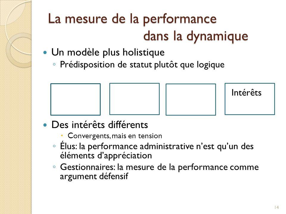 La mesure de la performance dans la dynamique Un modèle plus holistique Prédisposition de statut plutôt que logique Des intérêts différents Convergents, mais en tension Élus: la performance administrative nest quun des éléments dappréciation Gestionnaires: la mesure de la performance comme argument défensif 14 Intérêts