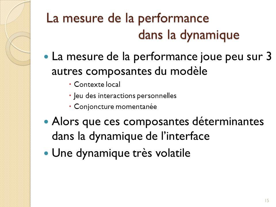 La mesure de la performance dans la dynamique 15 La mesure de la performance joue peu sur 3 autres composantes du modèle Contexte local Jeu des interactions personnelles Conjoncture momentanée Alors que ces composantes déterminantes dans la dynamique de linterface Une dynamique très volatile