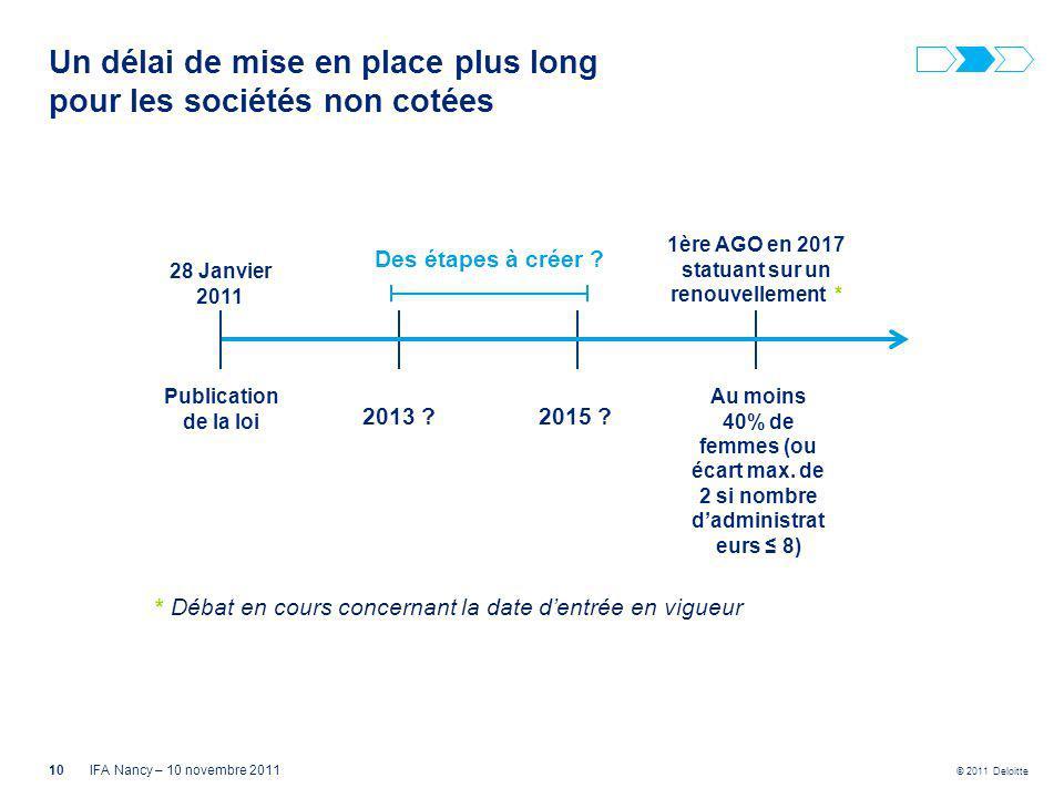 © 2011 Deloitte * Débat en cours concernant la date dentrée en vigueur Publication de la loi Au moins 40% de femmes (ou écart max. de 2 si nombre dadm