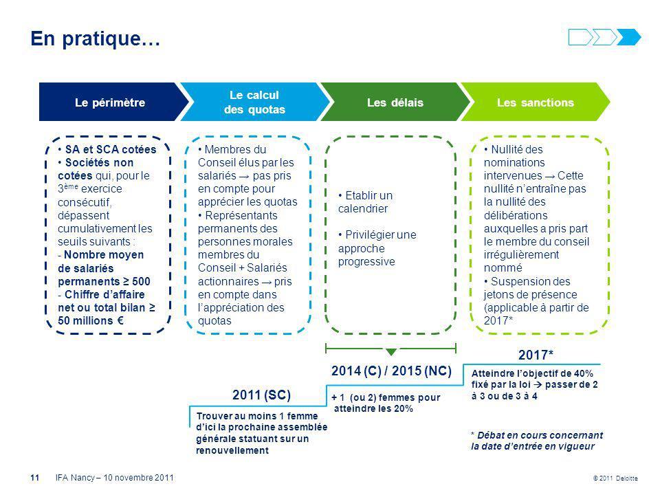 © 2011 Deloitte Les délaisLes sanctionsLe périmètre Le calcul des quotas SA et SCA cotées Sociétés non cotées qui, pour le 3 ème exercice consécutif,