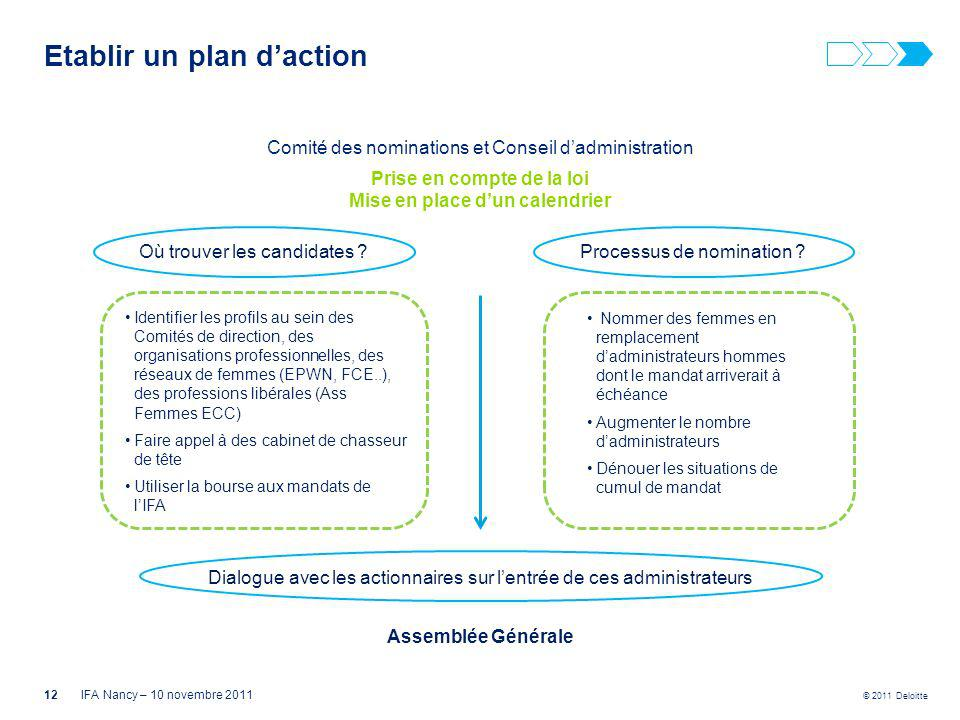 © 2011 Deloitte Etablir un plan daction 12IFA Nancy – 10 novembre 2011 Comité des nominations et Conseil dadministration Prise en compte de la loi Mis