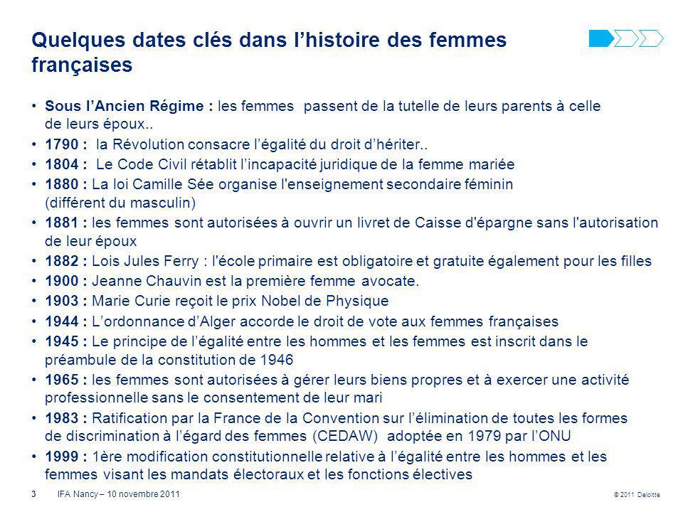 © 2011 Deloitte Quelques dates clés dans lhistoire des femmes françaises Sous lAncien Régime : les femmes passent de la tutelle de leurs parents à cel