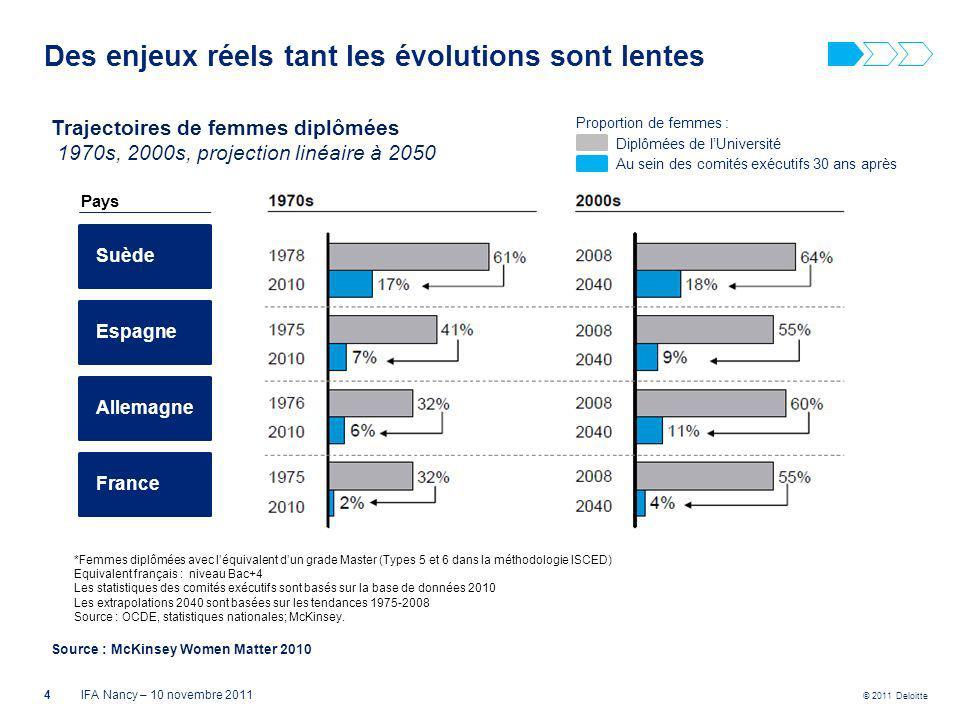 © 2011 Deloitte Des enjeux réels tant les évolutions sont lentes Trajectoires de femmes diplômées 1970s, 2000s, projection linéaire à 2050 Source : Mc