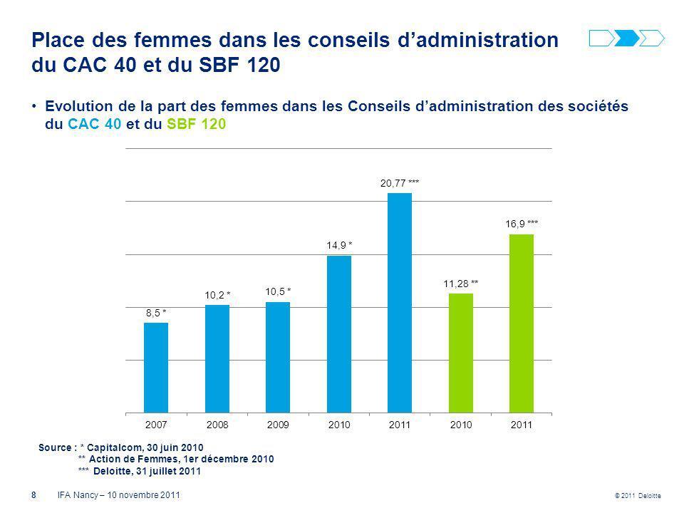© 2011 Deloitte Place des femmes dans les conseils dadministration du CAC 40 et du SBF 120 8IFA Nancy – 10 novembre 2011 Evolution de la part des femm