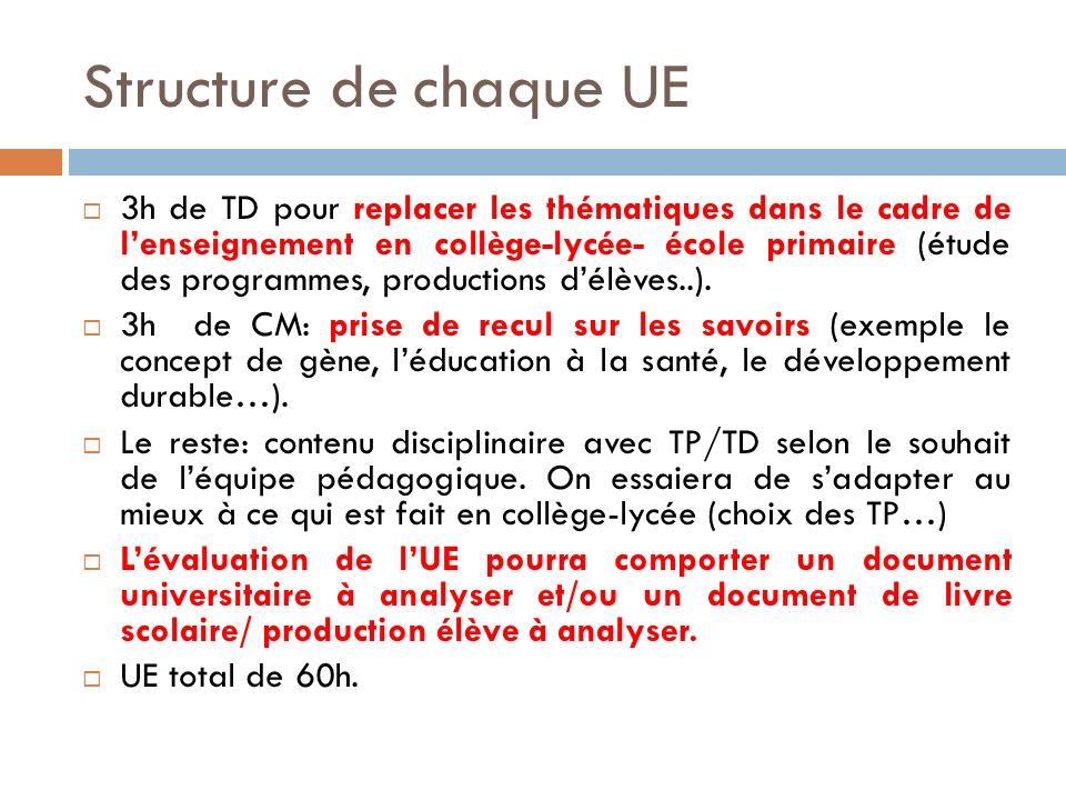 Structure de chaque UE 3h de TD pour replacer les thématiques dans le cadre de lenseignement en collège-lycée- école primaire (étude des programmes, productions délèves..).