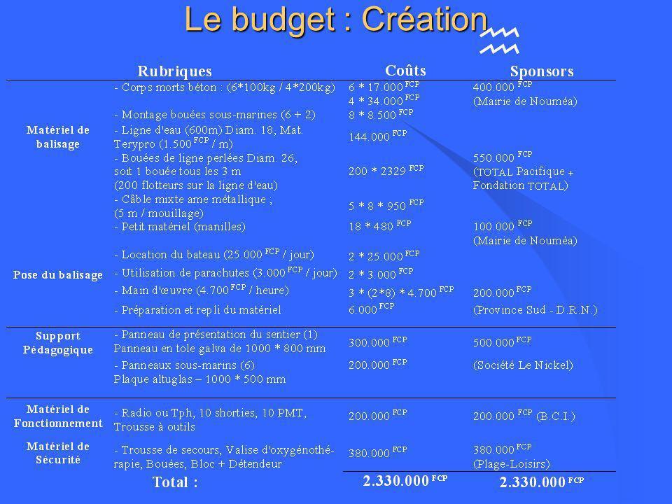 l Coût de création du Sentier Sous-Marin l Coût de fonctionnement pour lannée 2000 Le budget