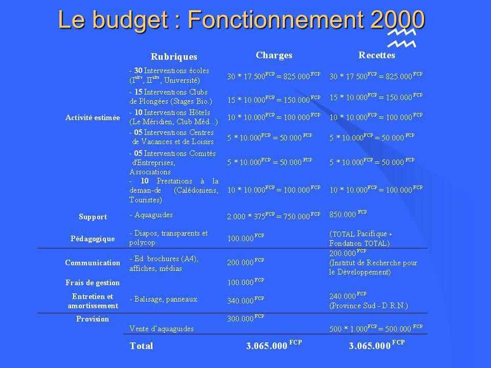 Le budget : Création