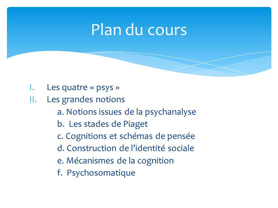 I.Les quatre « psys » II.Les grandes notions a. Notions issues de la psychanalyse b. Les stades de Piaget c. Cognitions et schémas de pensée d. Constr