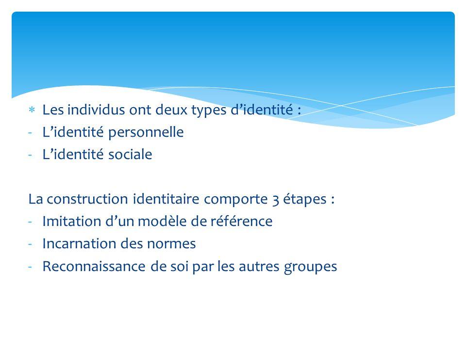 Les individus ont deux types didentité : -Lidentité personnelle -Lidentité sociale La construction identitaire comporte 3 étapes : -Imitation dun modè