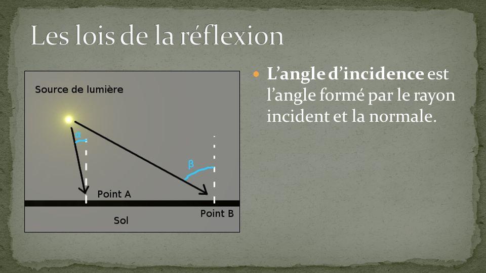 Langle dincidence est langle formé par le rayon incident et la normale.
