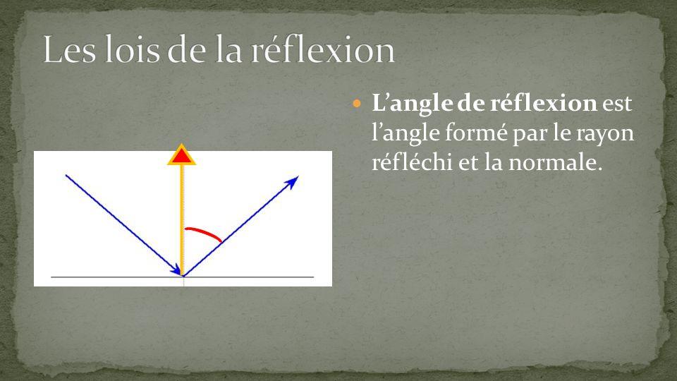 Langle de réflexion est langle formé par le rayon réfléchi et la normale.