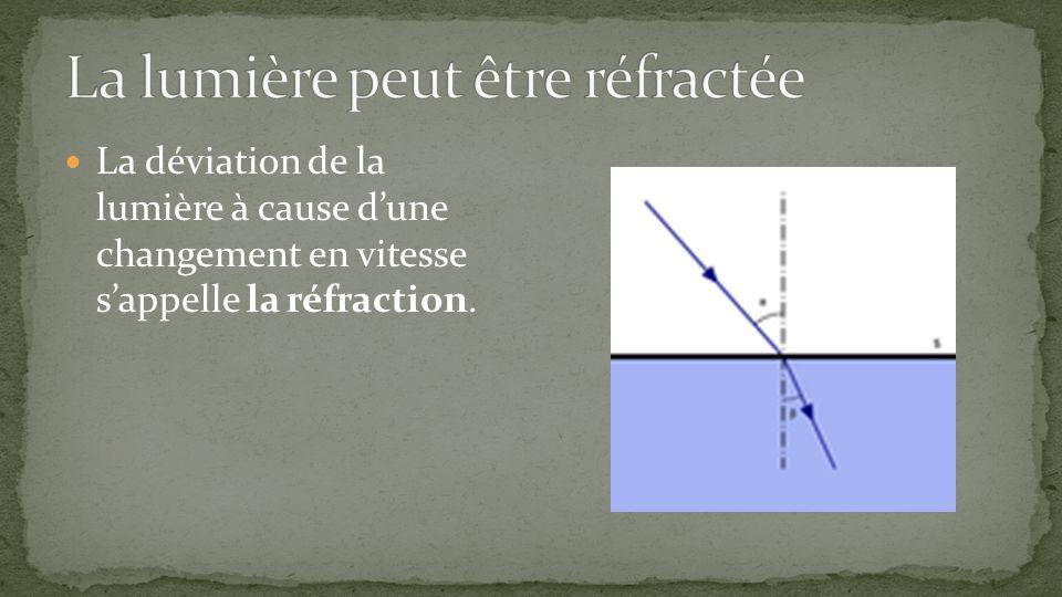 La déviation de la lumière à cause dune changement en vitesse sappelle la réfraction.