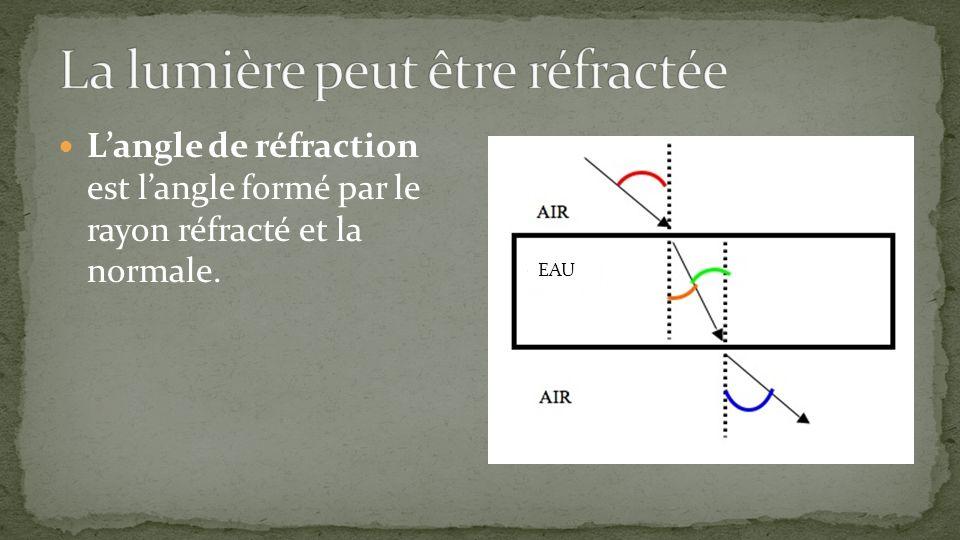 Langle de réfraction est langle formé par le rayon réfracté et la normale. EAU
