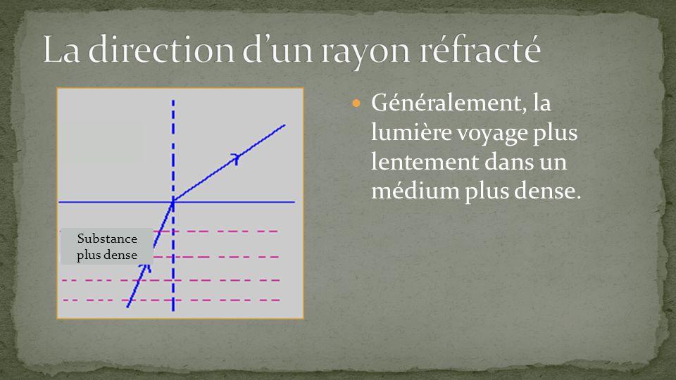 Généralement, la lumière voyage plus lentement dans un médium plus dense. Substance plus dense