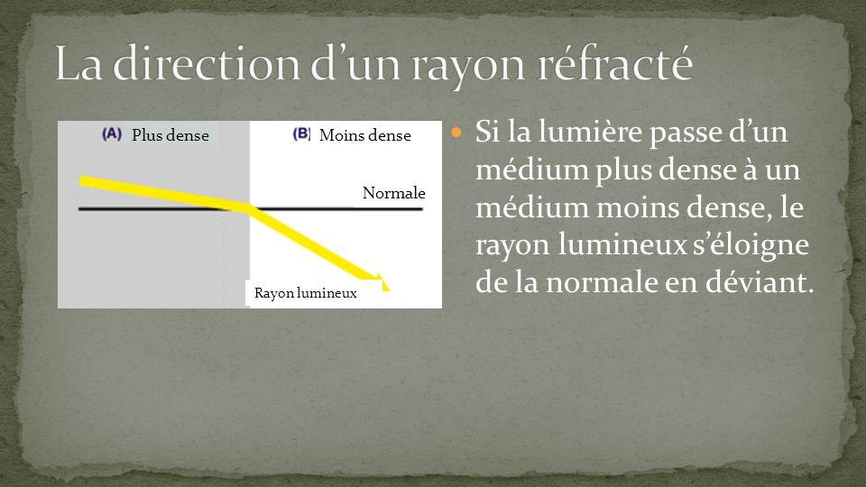 Si la lumière passe dun médium plus dense à un médium moins dense, le rayon lumineux séloigne de la normale en déviant. Plus denseMoins dense Normale