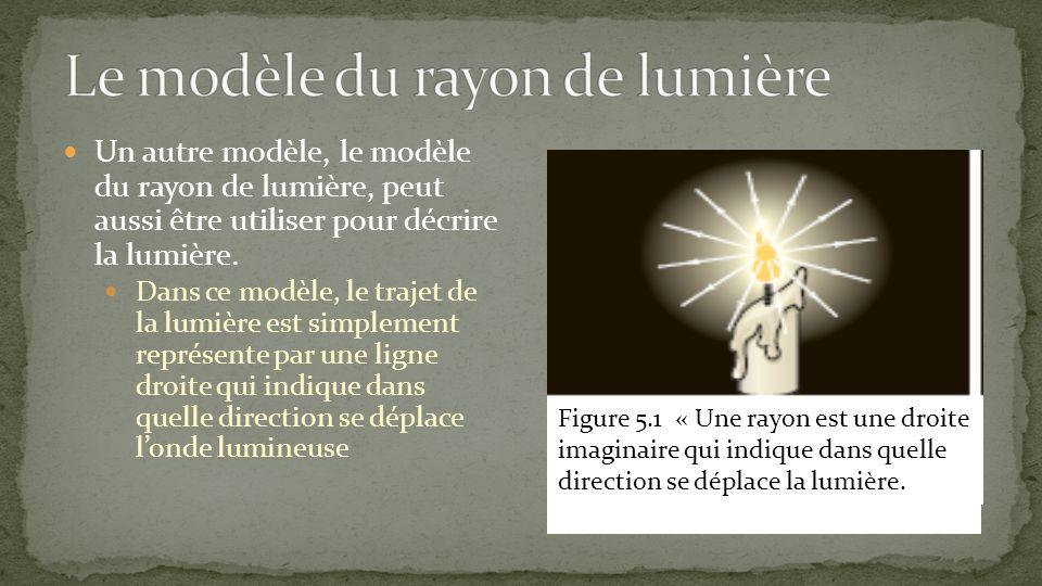 Un autre modèle, le modèle du rayon de lumière, peut aussi être utiliser pour décrire la lumière. Dans ce modèle, le trajet de la lumière est simpleme