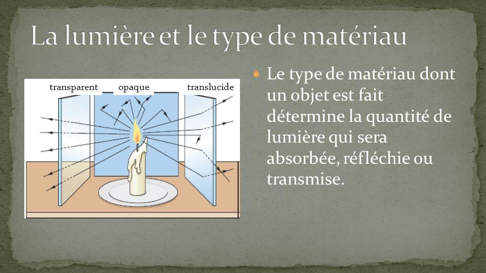 Le type de matériau dont un objet est fait détermine la quantité de lumière qui sera absorbée, réfléchie ou transmise. translucideopaquetransparent